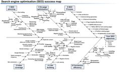Excellent fishbone diagram for SEO.  Source: http://www.ibeehosting.com/blog/search-engine-optimisation-seo-success-map.html