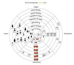 SE map.  #experiencedesign #servicedesign #customerexperience