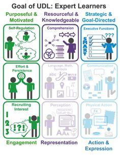4 AR tools to build executive function and engagement | UDL - Universal Design for Learning | http://Scoop.it