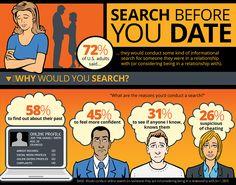 dating studies