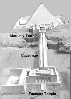 Typical pyramid complex with Funerary Temple by Nile, and Mortuary Temple by the Pyramid, connected by a covered causeway.