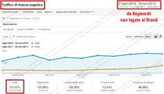 http://simone.chiaromonte.com/ - Progetto  SEO per Sito di Vendita e Promozione di Servizi Finanziari, Assicurazioni     Obiettivi  Aumentare le visite provenienti dai motori di ricerca, generazione di nuovi lead e vendite post-lead.    Risultati  Le visite provenienti da keywords non brand sono incrementate del 385%. Il fatturato è aumentato del +112% rispetto allo stesso periodo dell'anno precedente.