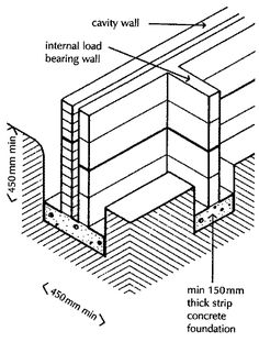 how to close seal top course of block foundation