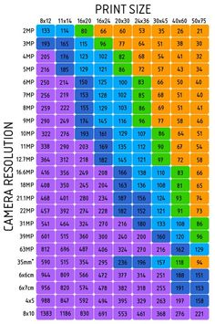 Resolution - Print Size Chart - Click image to find more Photography Pinterest pins