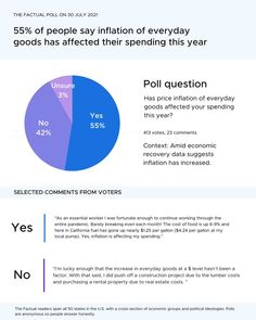 💭Amid economic recovery, the Bureau of Economic Analysis suggests inflation has increased. We asked 413 Factual readers. The majority of our readers (55%) believe inflation has increased their spending this year. Has inflation of everyday goods increased your spending this year? Poll Questions, Person Running, Opinion Poll, Economic Analysis, Trump Taxes, Political Spectrum, News Media, What To Read, Trending Topics