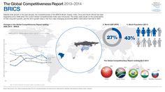 http://www3.weforum.org/docs/GCR2013-14/GCR_Infographic_BRICS_2013-2014.jpg