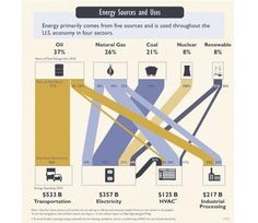 economy uses 5 major forms of energy