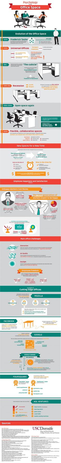 Cool Infographic: Psychology of the Office Space - SocialFish