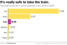 The safest — and deadliest — ways to travel