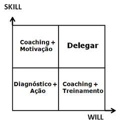 "gaRHimpagem: Delegar ou ""delargar""?"