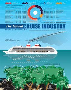 La industria del crucero #infografia #infographic #tourism