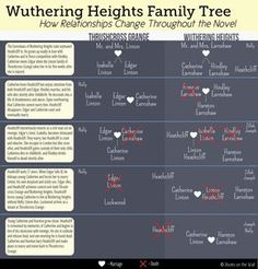 an analysis of the theme of love in the wuthering heights a novel by emily bronte Symbolism in wuthering heights understanding wuthering heights symbolism provides depth to emily bronte's classic the moors - moors play an important part in establishing the mood of the novel.