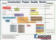 There are many purposes and features of such reviews which is the best working guide for all people at work. http://construction-project-review.blogspot.com/2015/03/usefulness-of-construction-quality.html