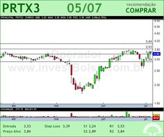 PORTX - PRTX3 - 05/07/2012 #PRTX3 #analises #bovespa