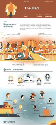 The Iliad infographic