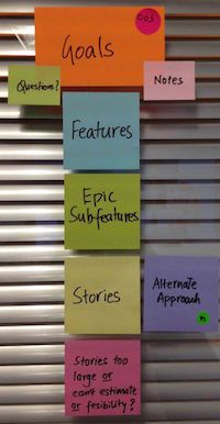 Story Mapping, Visual Way of Building Product Backlog | ThoughtWorks