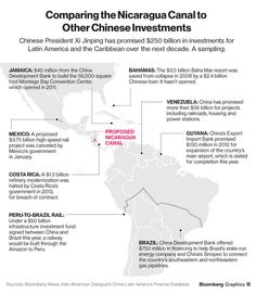 """""""China's Building a Huge Canal in Nicaragua, But We Couldn't Find It"""" - Bloomberg Business   map above shows all of the other major projects China is working on in South/Central America #economics #business"""