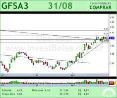 GAFISA - GFSA3 - 31/08/2012 #GFSA3 #analises #bovespa