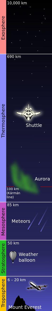 Atmosphere - Wikipedia, the free encyclopedia