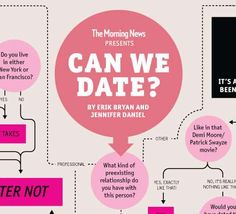 Fl0w online dating