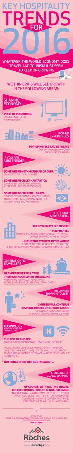 Hospitality trends in 2016 - Les Roches Infographic Series