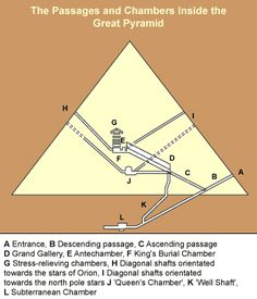 Could do a construction project based on the great pyramids - BBC: Inside the Great Pyramid