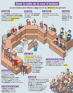 Fiche exposés : Dans la salle de la cour d'assises