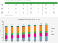 How will global media consumption and advertising change by 201 Cinema Outdoor, Bar Chart, Advertising, Internet, Change, Digital, Bar Graphs