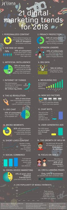 21 Digital Marketing trends for 2018, to be a success you may want to embrace these. These trends will be the backbone of your online marketing strategy for 2018. Infographic by Liana Technologies
