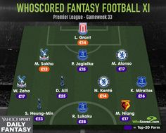 WhoScored Tipster: Who to buy in Yahoo! Fantasy Football this weekend Yahoo Fantasy Football, European Football, Football Team, Premier League, Football Squads, European Soccer