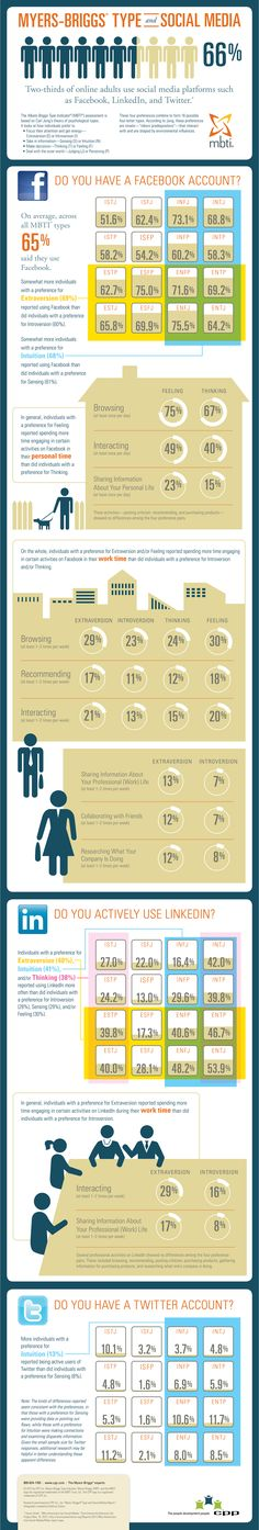 CPP's Infographic on Myers-briggs Type and Social Media.