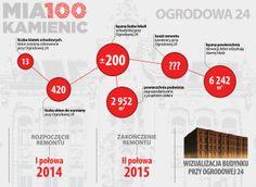 [Mia100 Kamienic] Rewitalizacja domu familijnego przy Ogrodowej 24 w Łodzi - największy remont budynku mieszkalnego w programie Mia100 Kamienic