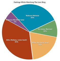 Graphing Our Emotions - The Lion King Edition
