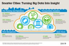 Cloud is driving cities in their digital transformation. #SmartCities #BigData