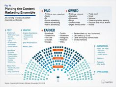 Organizing for Content: Models to Incorporate Content Strategy and Content Marketing in the Enterprise #infografía