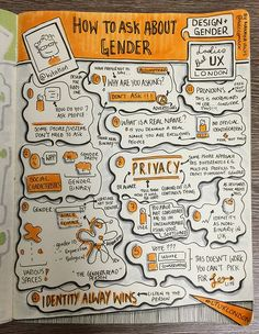 "#TodaysDoodle (No. 270) Sketchnotes from Ladies That UX London ""Design and Gender"" How To Ask About Gender - Claire Gowler (drawn by Makayla Lewis) 