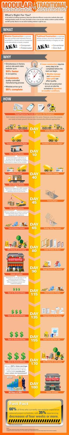 Modular vs Traditional Infographic How to Choose Between Modular Construction and Traditional Building [Infographic]