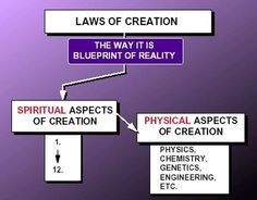 1) The generating and controlling of life forms.  80. 2) Creation of mechanical/equipmental viable life forms.  81. 3) Development of spiritual and consciousness-related forces for the mastery of material and organic life forms.  82. Present stages of our races (**)  **4) Volitional mastery of life and all its forms and types.  83.**5) Stage of recognitions. Recollections of past lives, etc.  84.**6) King of Wisdom = JSCHWJSCH. The