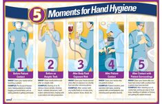 Body Fluid, Infection Control, Surgery Center, Hand Hygiene, False Ceiling Design, Hands, In This Moment, Posters, House