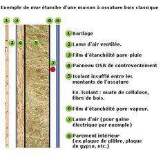 Coupe mur ossature bois