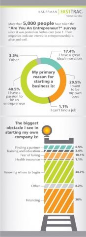 With Strong Community Support, Startups Create More Than Jobs - Forbes