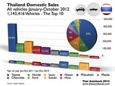 Thailand Domestic Sales   All vehicles January-October 2012  1,143,416 Vehicles - The Top 10