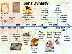 Song Dynasty (960-1179 AD) timeline.