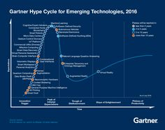 Emerging Technology Hype Cycle for 2016_Infographic_no url-01-Forbes