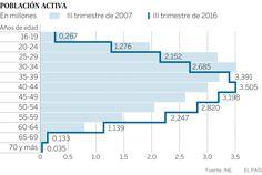 Evolución de la edad de la población activa