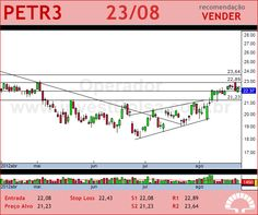 PETROBRAS - PETR3 - 23/08/2012 #PETR3 #analises #bovespa