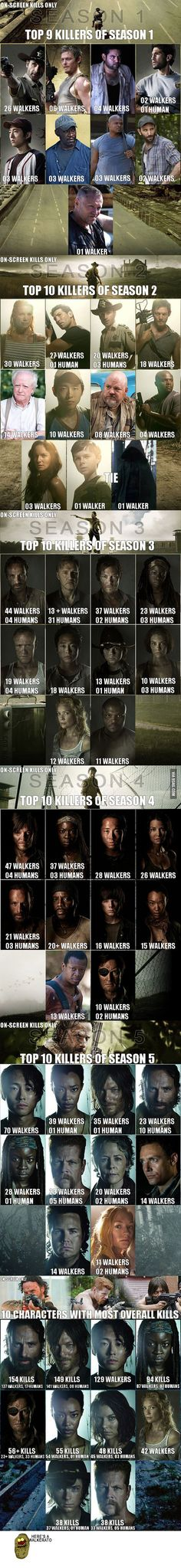 TWD top 10 Characters with most on-screen kills/season plus kills for all seasons combined.