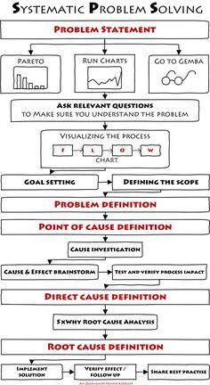 The Most Successful Problem Solving Method - I have ever used   Henrik Kjærulff   LinkedIn