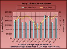 What are Perry GA Homes Worth in June 2015