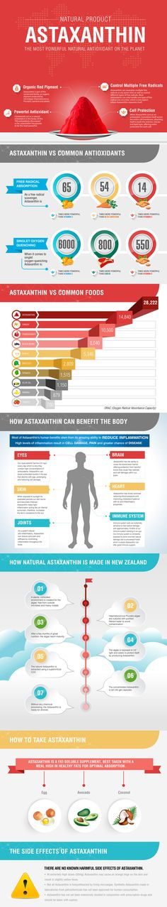 Astaxanthin - in der Natur das stärkste Antioxidanz, gibts hier: https://www.nature-rocket.shop?utm_source=Pinterest-weiterleitung&utm_medium=webseite&utm_campaign=von%20Pitts%20Pinwand